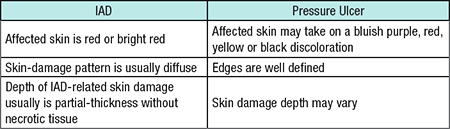IAD vs Pressure Ulcer