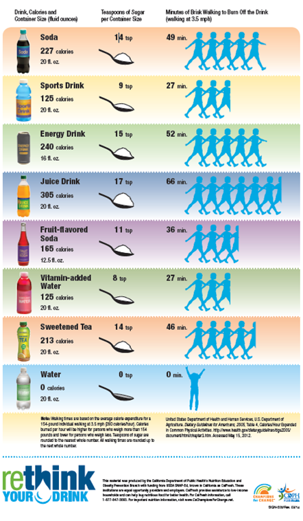 Rethink your drink revised