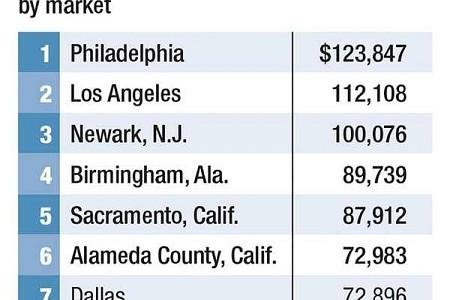 Medicare Hospital Data Spotlight Price Variations
