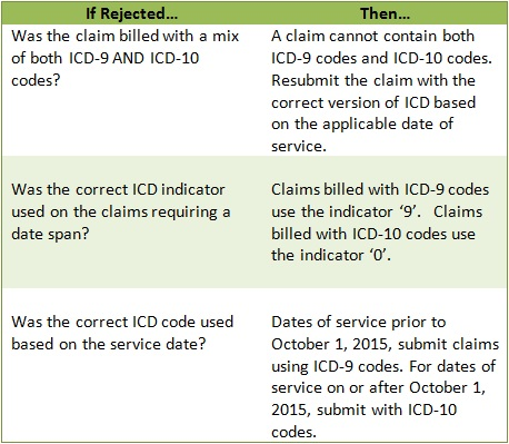 Rejected ICD-10 Claims