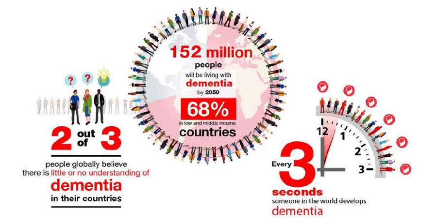 Dementia statistics 2020