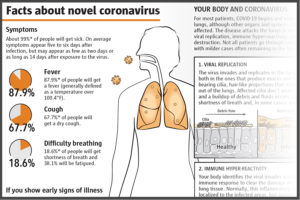 Facts about novel coronavirus