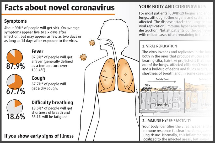 Facts about novel coronavirus